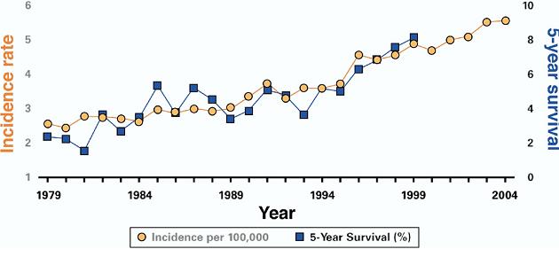 Global Burden Of Liver Disease: A True Burden on Health