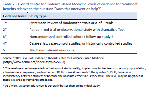 The Tables Do Not Provide Grades Of Recommendation But Only Levels Evidence In Accordance With Oxford Centre For Based Medicine Criteria