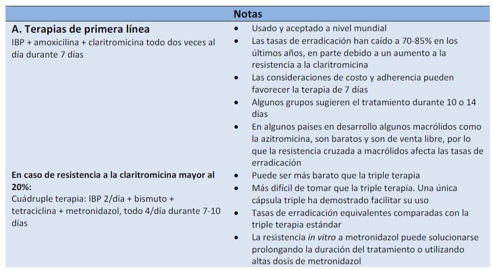 Dieta durante tratamiento helicobacter pylori