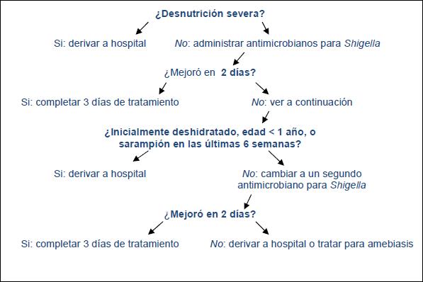 tratamiento nutricional para diarrea en niños pdf
