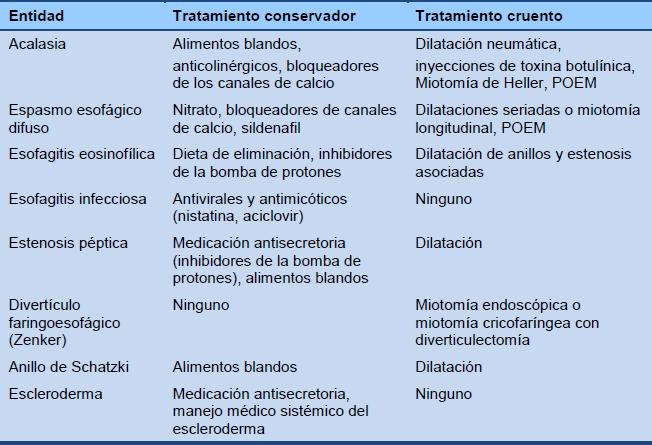 tratamiento de esofagitis pdf