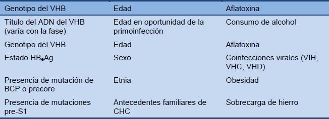 Vih hcv coinfección epidemiología de la hipertensión