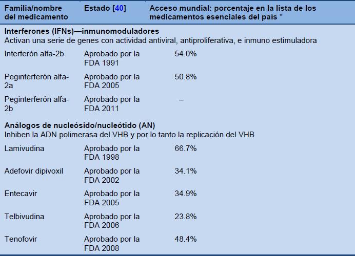 los porcentajes comunicados por los estados miembros de la oms sobre los medicamentos para hepatitis b en sus vademcums nacionales esenciales o subsidiados