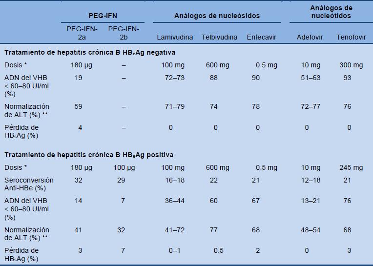precio vacuna hepatitis a+b
